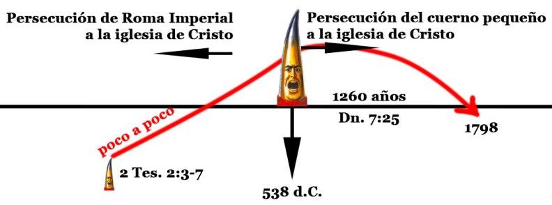 PersecucionPapal