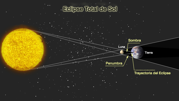 eclipsetotal