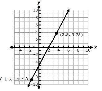 The graph of a linear function is shown on the coordinate