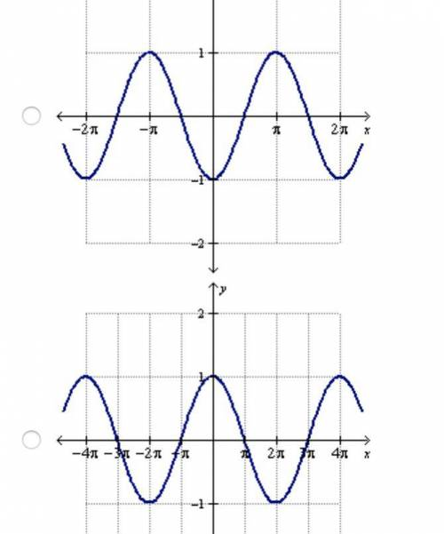 Which of the following is the graph of y = cosine (2 (x