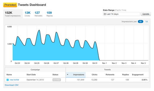 Datos estadísticas Twitter Analytics