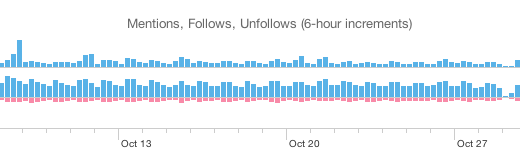 twitter timeline activity