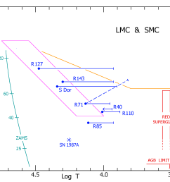 a schematic hr diagram for the lbvs and candidate lbvs in the lmc and smc the symbols and colors are the same as in figure 2  [ 2371 x 1731 Pixel ]