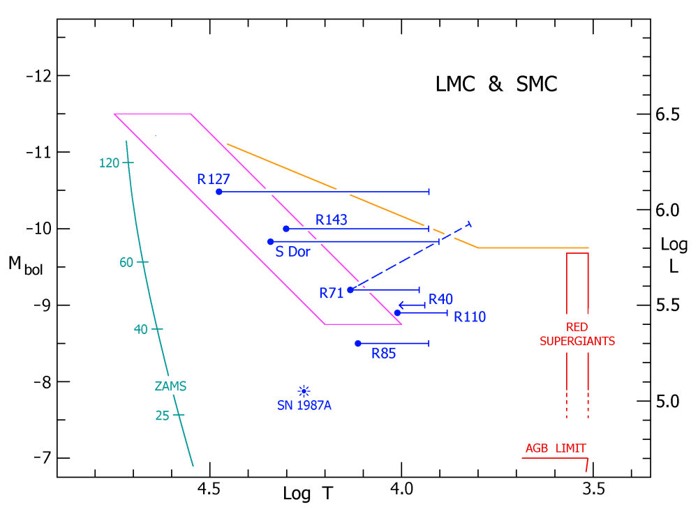 medium resolution of a schematic hr diagram for the lbvs and candidate lbvs in the lmc and smc the symbols and colors are the same as in figure 2