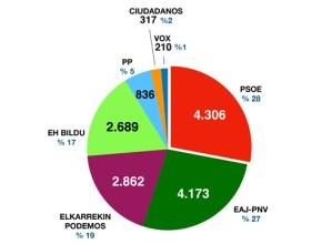 PSE-EE eta EAJ-PNV nagusi Eibarren Espainiako Gorteetarako hauteskundeetan