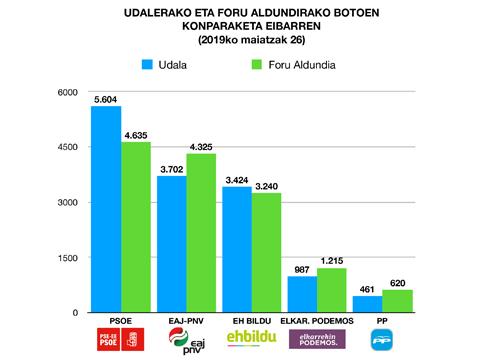 Udalerako eta Foru Aldundirako hauteskundeen emaitzak alderatu ditugu
