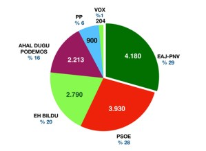 EAJ-PNV alderdiak jaso du boto gehien (4.180)  gaur Eibarren, sozialistei (3.930) aurrea hartuta