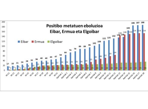 Apirilak 18 grafikoa