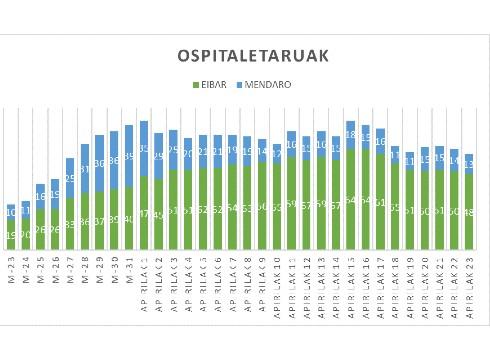 OSPITALERATUAK APIRILAK 23 WEB