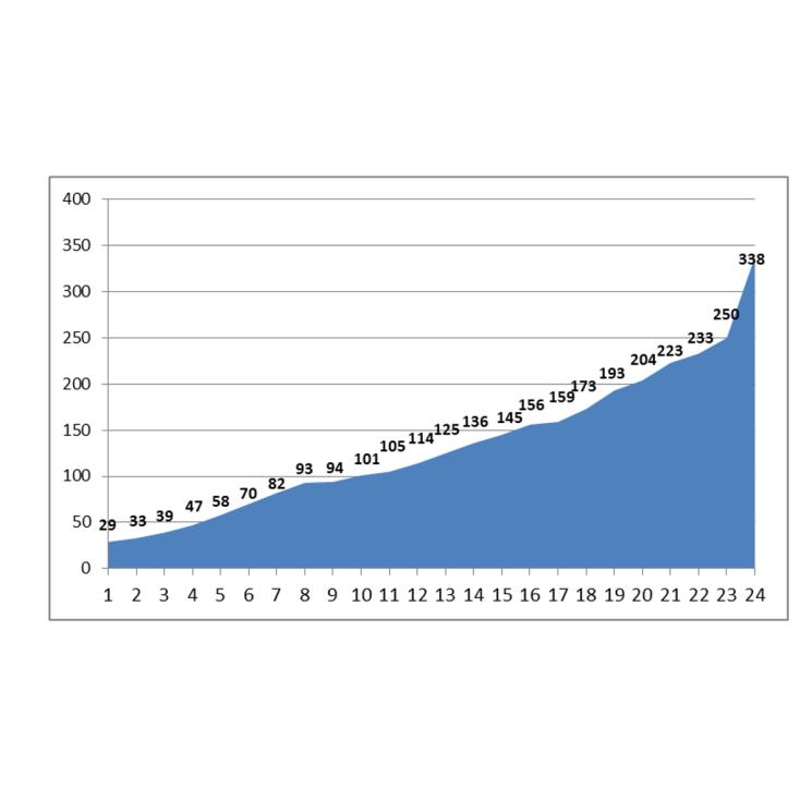 grafikoa apirilak 14