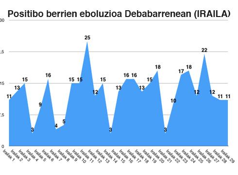 11 positibo berri zenbatu zituzten atzo Debabarrenean