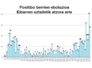 27 positibo berri Eibarren, 59 Debabarrena osoan