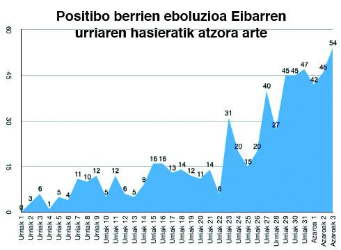 54 positibo berri zenbatu dira Eibarren, inzidentzia tasa 1.658an dago, Euskadiko altuenetakoa
