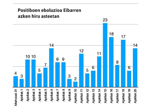97 positibo berri detektatu dira azken astean Eibarren, 238 eskualde osoan (datuak herriz herri)