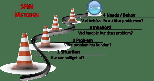 SPIN-metodens fyra steg
