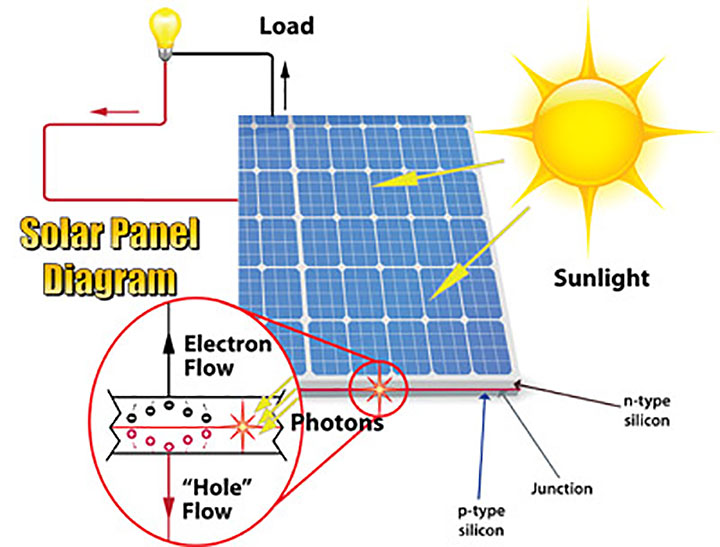 solar panel diagram wiring diagram tork e201b gandul 45 77 79 119 tork e101b wiring diagram at gsmx.co
