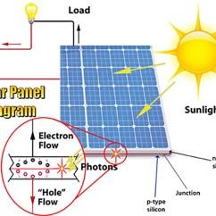 Pv Array Wiring Diagram Ford Fiesta 2016 Audio Photovoltaic Fundamentals Etap Solar Panel