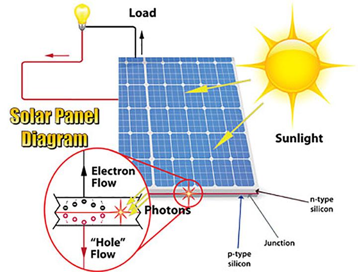 Photovoltaic Array Fundamentals | ETAP