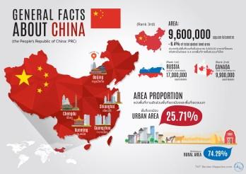 About China-Demographics
