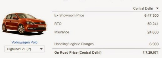 Difference between ex-showroom price and On-Road Price
