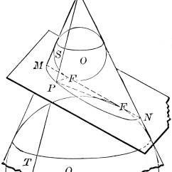 Conic Sections Diagram Broadband Network Cone Depicting Clipart Etc