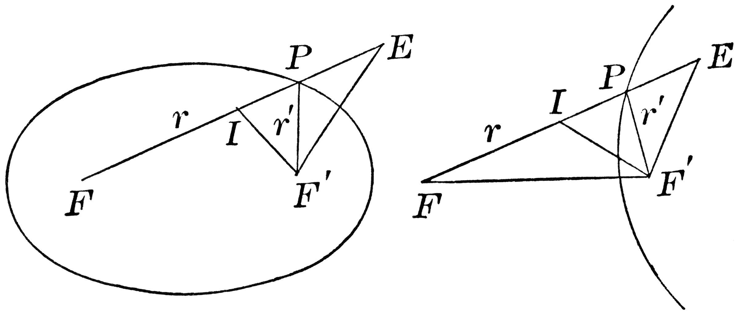 conic sections diagram 90cc pit bike wiring foci distances on an ellipse clipart etc