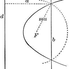 Conic Sections Diagram Mitsubishi Eclipse Stereo Wiring Construction Of A Parabola Clipart Etc