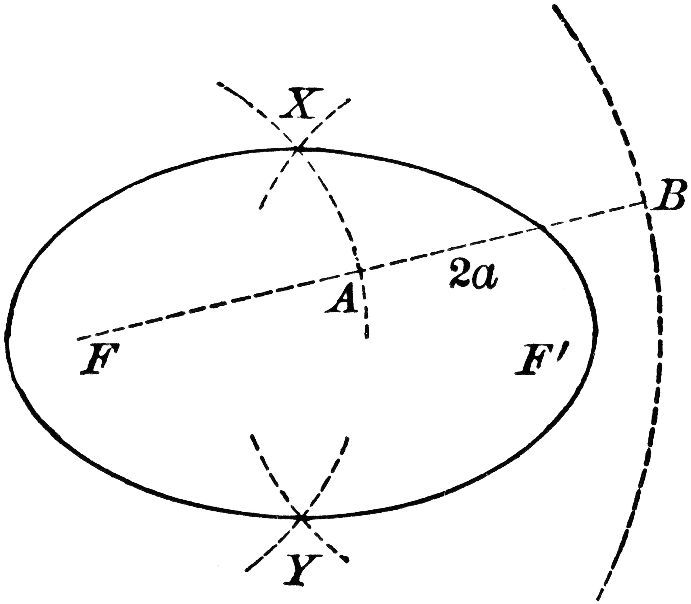 conic sections diagram house thermostat wiring construction of an ellipse clipart etc