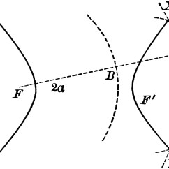 Conic Sections Diagram Functional Flow Block Visio Construction Of A Hyperbola Clipart Etc