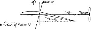 Airplane Wing Free Body Diagram | ClipArt ETC