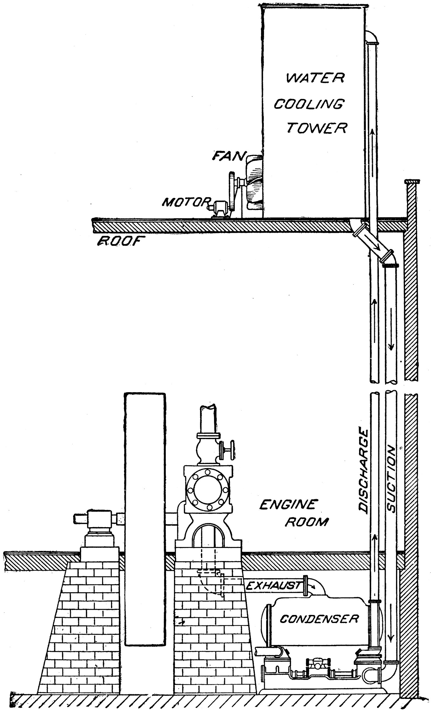 Water Tower Condenser Steam Cooling System in Engine Room