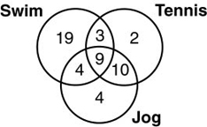 venn diagram word problems with 3 circles ford serpentine belt 2002 problem solving strategies
