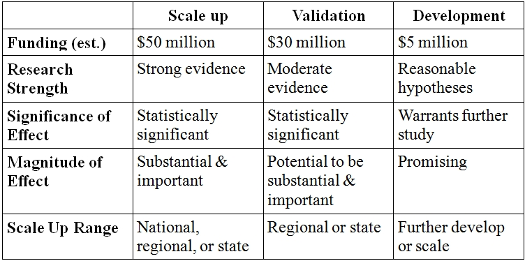 Table of criteria for i3 grants