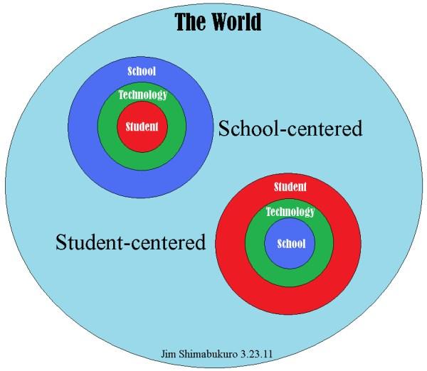 Student-Centered Model