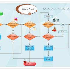 Information Flow Chart Diagram Les Paul Switch Wiring Flowcharts And Data Diagrams Dfds Eternal
