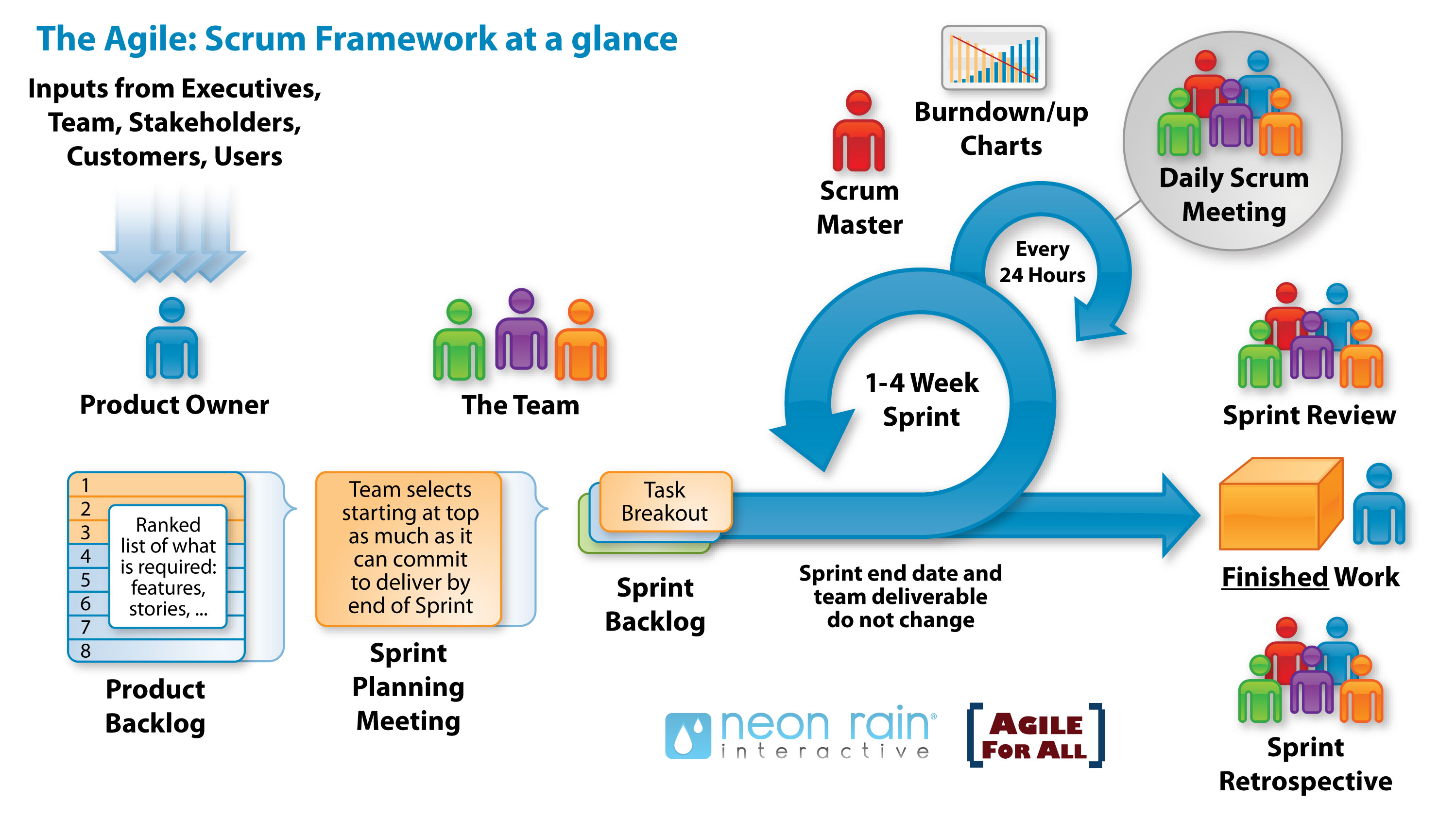 agile process flow diagram wiring for heat pump system methods of software development eternal sunshine