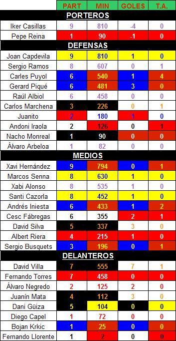 Jugadores clasificación
