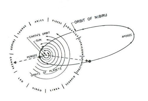 """Suposta órbita do hipotético objeto chamado Nibiru do livro """"The Twelfth Planet (O décimo segundo planeta)"""" do profeta do apocalipse Zecharia Sitchin (www.sitchin.com)"""
