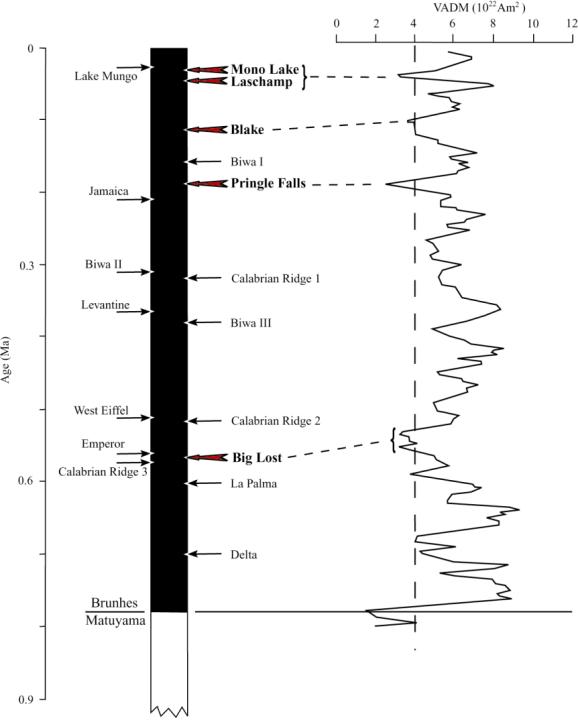 As variações no campo geomagnético no oeste dos Estados Unidos desde a última inversão. A linha pontilhada vertical indica o valor crítico de intensidade baixo o qual Guyodo e Valet (1999) consideram que têm tido lugar várias excursões direcionais.