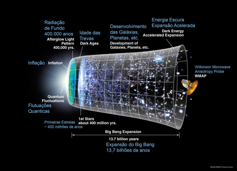 """A linha do tempo desde o Big-Bang - representação gráfica da evolução do Universo ao longo de 13,7 bilhões de anos: à esquerda está representado o momento mais cedo que hoje podemos medir, quando um período de """"inflação"""" produziu uma expansão de crescimento exponencial no Universo (o tamanho está representado pela largura vertical da grade ilustrada no infográfico). Nos bilhões de anos seguintes, a expansão o Universo gradualmente reduziu-se através da atração gravitacional exercida pela matéria sobre si mesma. Mais a frente a expansão começou a acelerar-se novamente em decorrência da predominância da energia escura atuando sobre a expansão do Universo. A radiação de fundo primordial (CMB) detectada pelo WMAP foi emitida cerca de 380.000 anos após a era da inflação quando o Universo deixou de ser opaco e tornou-se transparente permitindo que a radiação fluísse livremente. A assinatura do Universo primordial, anterior aos 380.000 anos, está presente na CMB que fornece o pano de fundo para o desenvolvimento do Universo. Crédito: NASA/WMAP Science Team"""