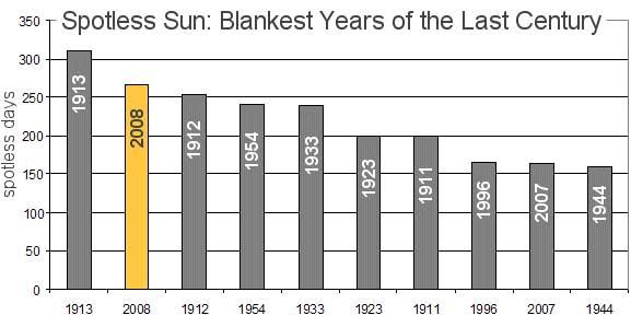 anos-com-menor-numero-de-manchas-solares