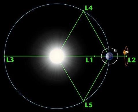 Os cincos pontos de Lagrange para o Sistema Terra x Sol