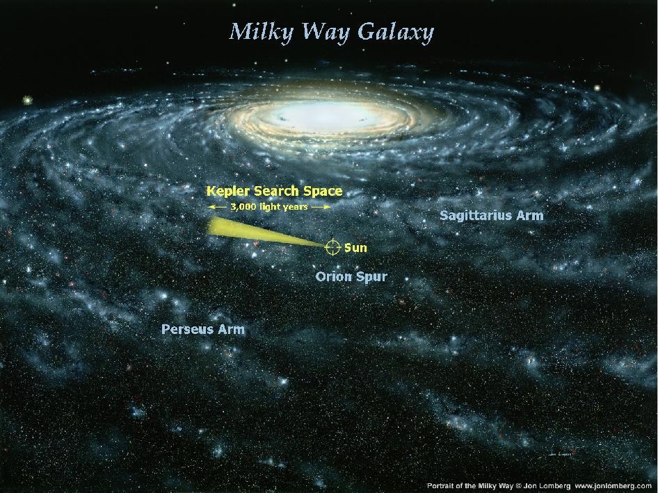 Regiões alvo do Kepler na Via Láctea. Crédito: John Lomberg