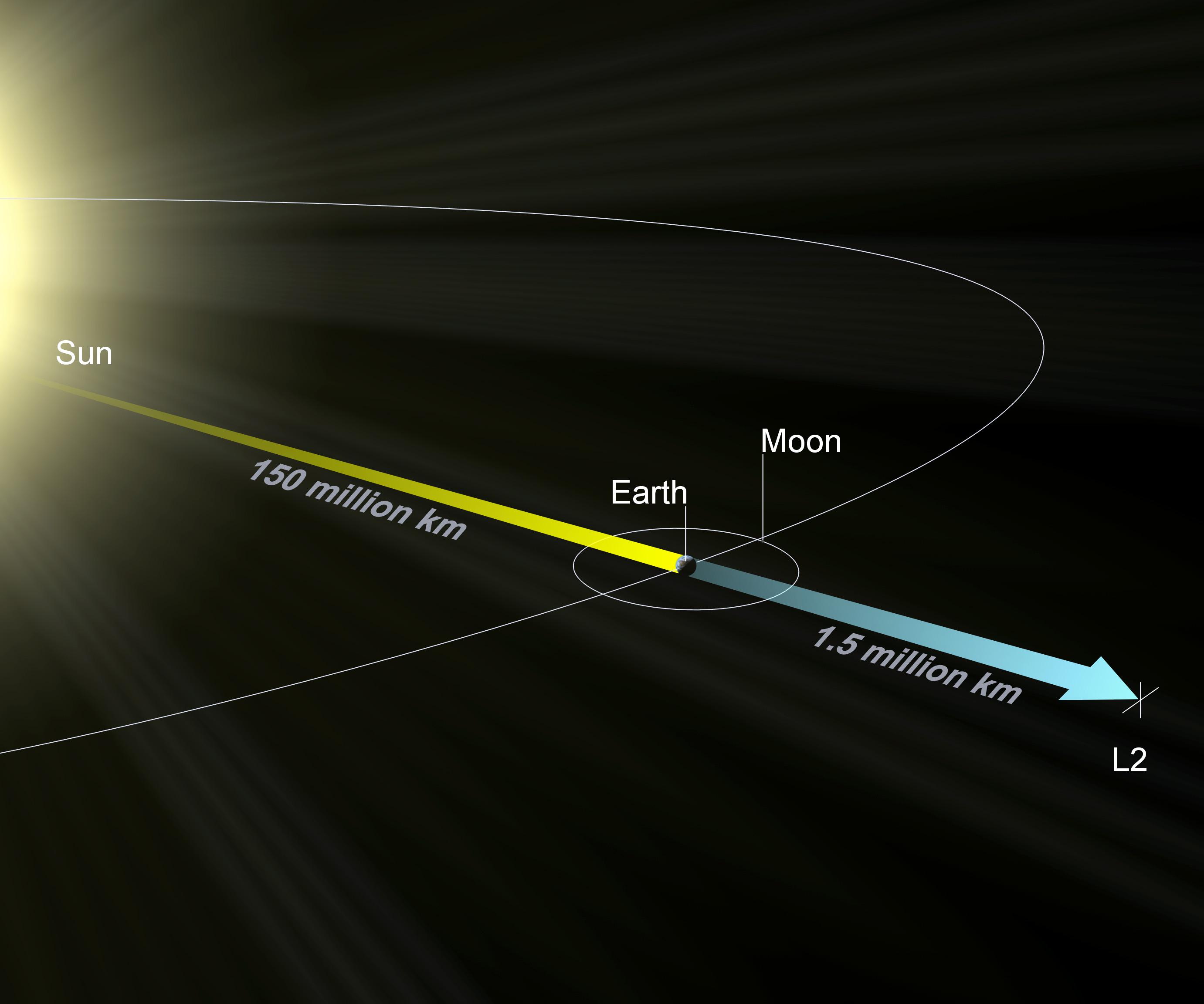 Ilustração do ponto de Lagrange L2, que fica 4 vezes mais distante da Terra que a Lua