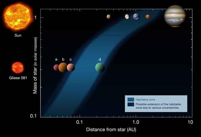 Este diagrama mostra as distâncias dos planetas em nosso Sistema Solar (linha superior) e as distâncias no sistema Gliese 581 (linha inferior), a partir de suas respectivas estrelas (à esquerda). A zona de habitação está indicada pela área azul. Gliese 581 g reside entre Gliese 581 c e Gliese 581 d e tal equivale a posição da Terra em relação ao Sol em termos de habitabilidade. Crédito: ESO