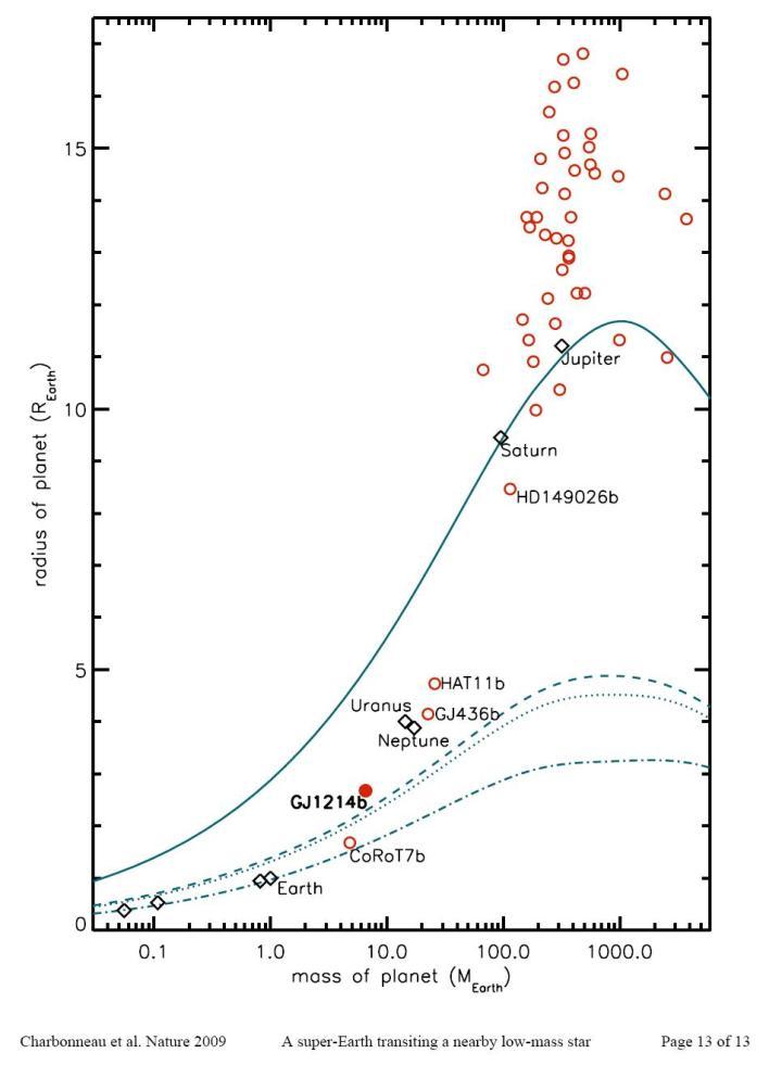 A massa vs raios dos exoplanetas. Créditos: ESO/Charbonneau et al. Nature