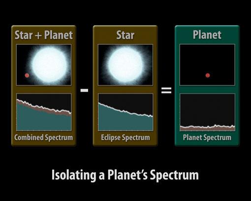 Isolando o espectro de um planeta: este diagrama ilustra como os astrônomos que usam o telescópio espacial Spitzer podem capturar o espectro de Júpiteres-quentes. Subtraindo a luz total da estrela quando o planeta está na frente da estrela da luz total quando o planeta está obscurecido atrás da estrela permite obter apenas o espectro do exoplaneta. Ilustração-crédito: NASA/JPL-Caltech