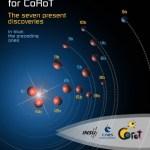 CNES/ESA: Equipe do programa CoRoT anunciou a descoberta de mais 6 exoplanetas e uma anã marrom!