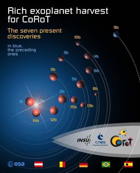 A família CoRoT de objetos cósmicos ganhou 7 novos membros (em dourado) em junho de 2010