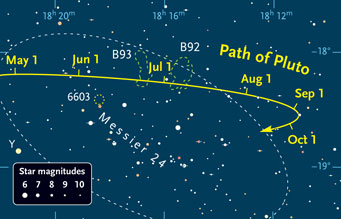 Trânsito de Plutão em Messier 24 durante 2010. Veja no diagrama a localização da M24, NGC 6603 e as nuvens negras de Barnard 92 e 93.